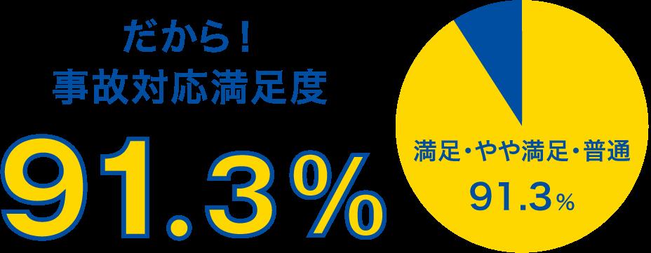 だから!事故対応 満足度91.3%