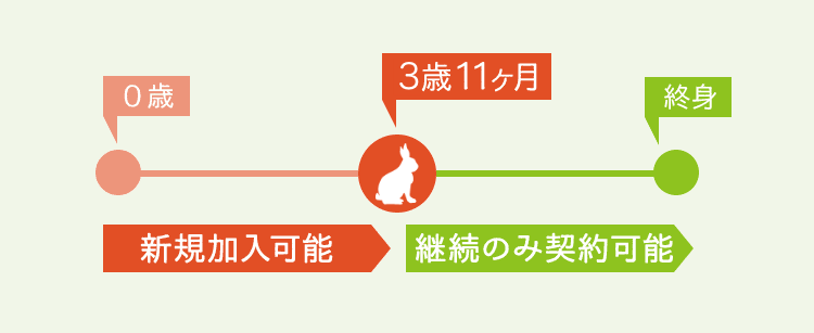 0歳〜3歳11ヶ月:新規加入可能、3歳12ヶ月〜終身:継続のみ可能