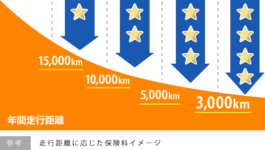 参考:走行距離に応じた保険料イメージ