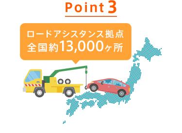 Point3 事故や故障で動けなくなった際も24時間365日対応サポート。全国約13,000カ所のサービス拠点からかけつけます。