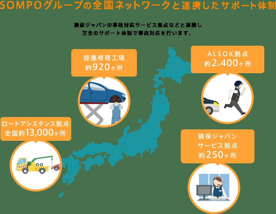 損保ジャパン日本興亜の全国ネットワークと連携したサポート体制