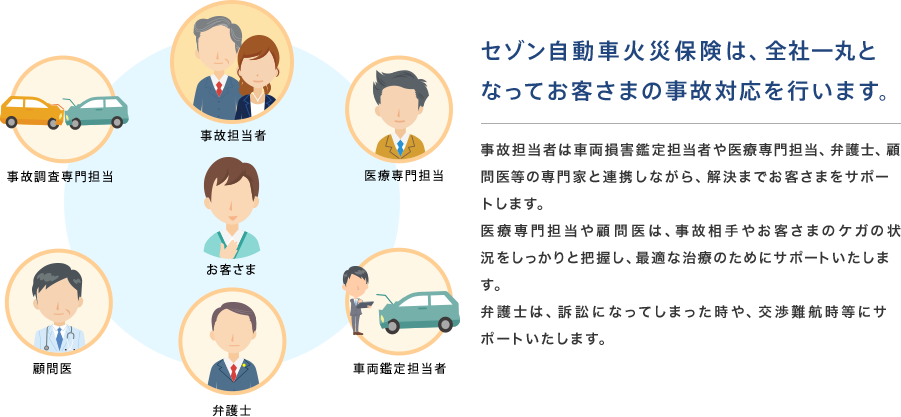 セゾン自動車火災保険は、全社一丸となってお客さまの事故対応を行います。