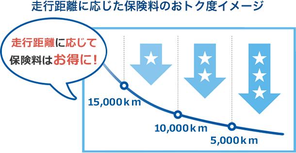 走行距離に応じた保険料のおトク度イメージ