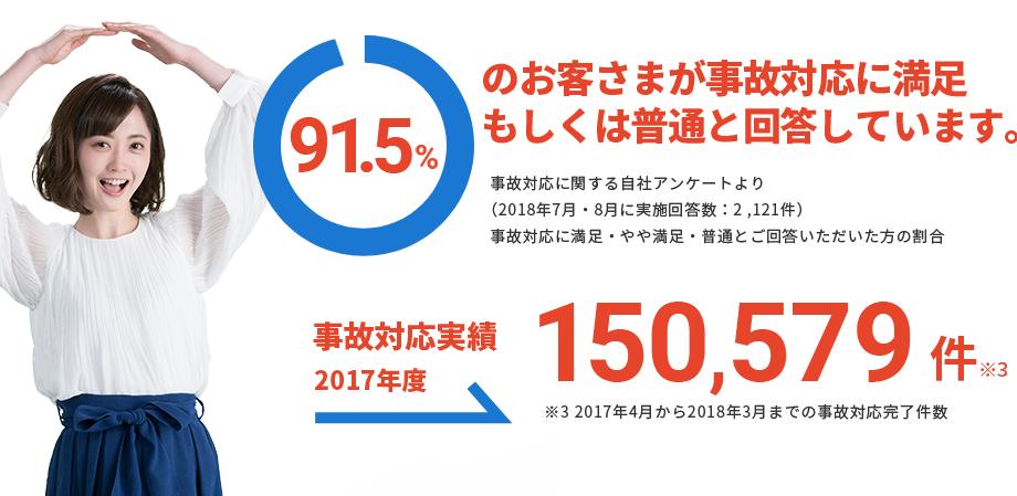 91.5%のお客さまが事故対応に満足もしくは普通と回答しています。