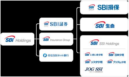 SBI Holdings