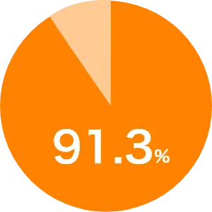91.3%