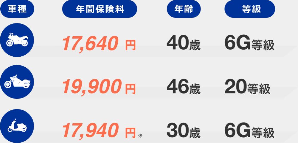 バイク1:6G等級 40歳 年間保険料17,640 バイク2:20等級 46歳 年間保険料19,900 バイク3:6G等級 30歳 年間保険料17,940